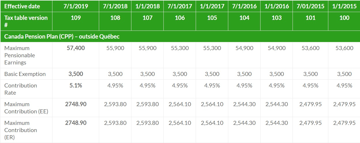 View The Current And Historical TD1, CPP & EI amounts